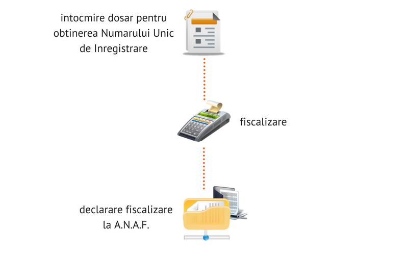 procedura-fiscalizare